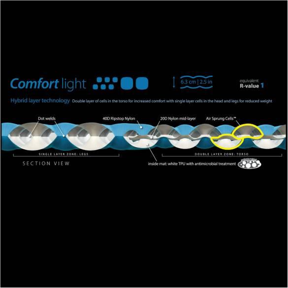 Sea to Summit Comfort Light Regular